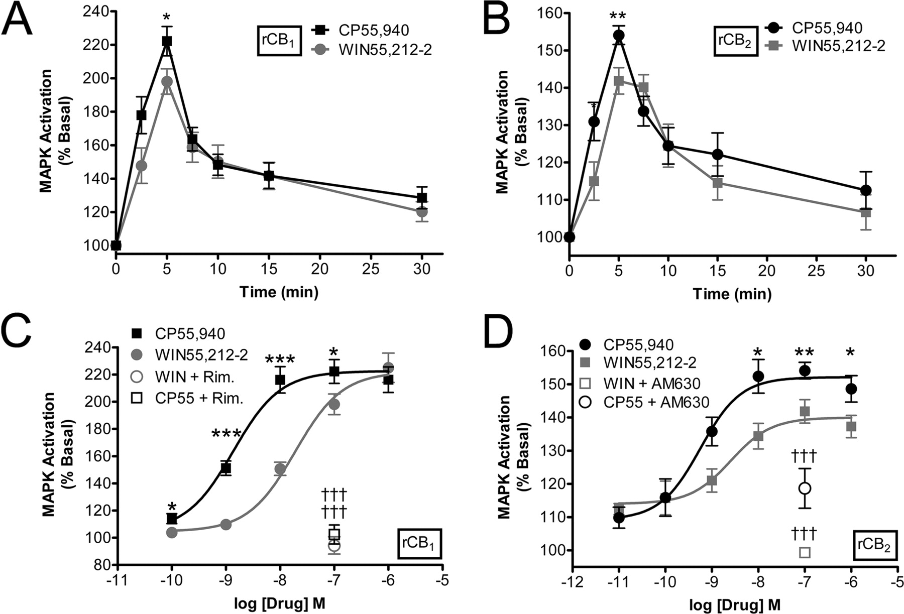 Functional Selectivity In Cb2 Cannabinoid Receptor Signaling And Regulation Implications For