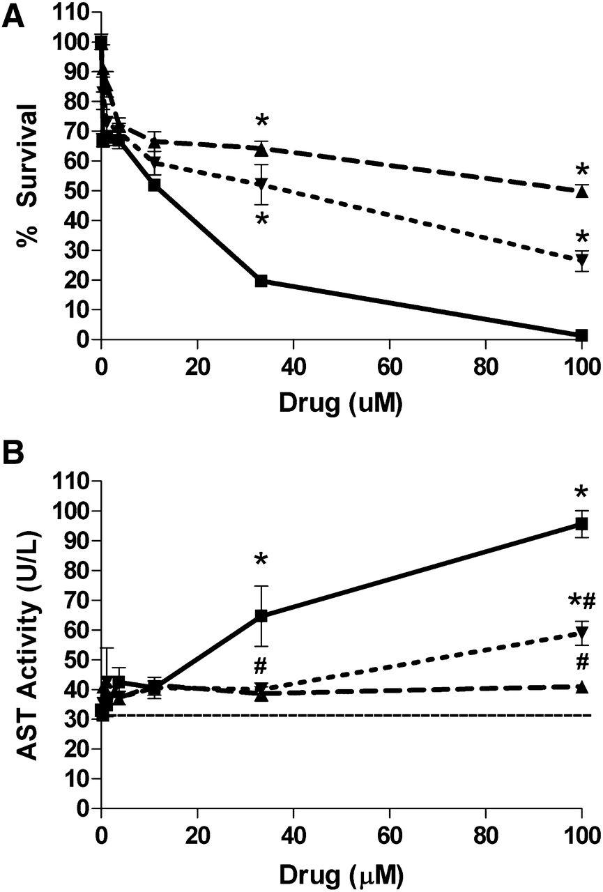 19-Substituted Benzoquinone Ansamycin Heat Shock Protein