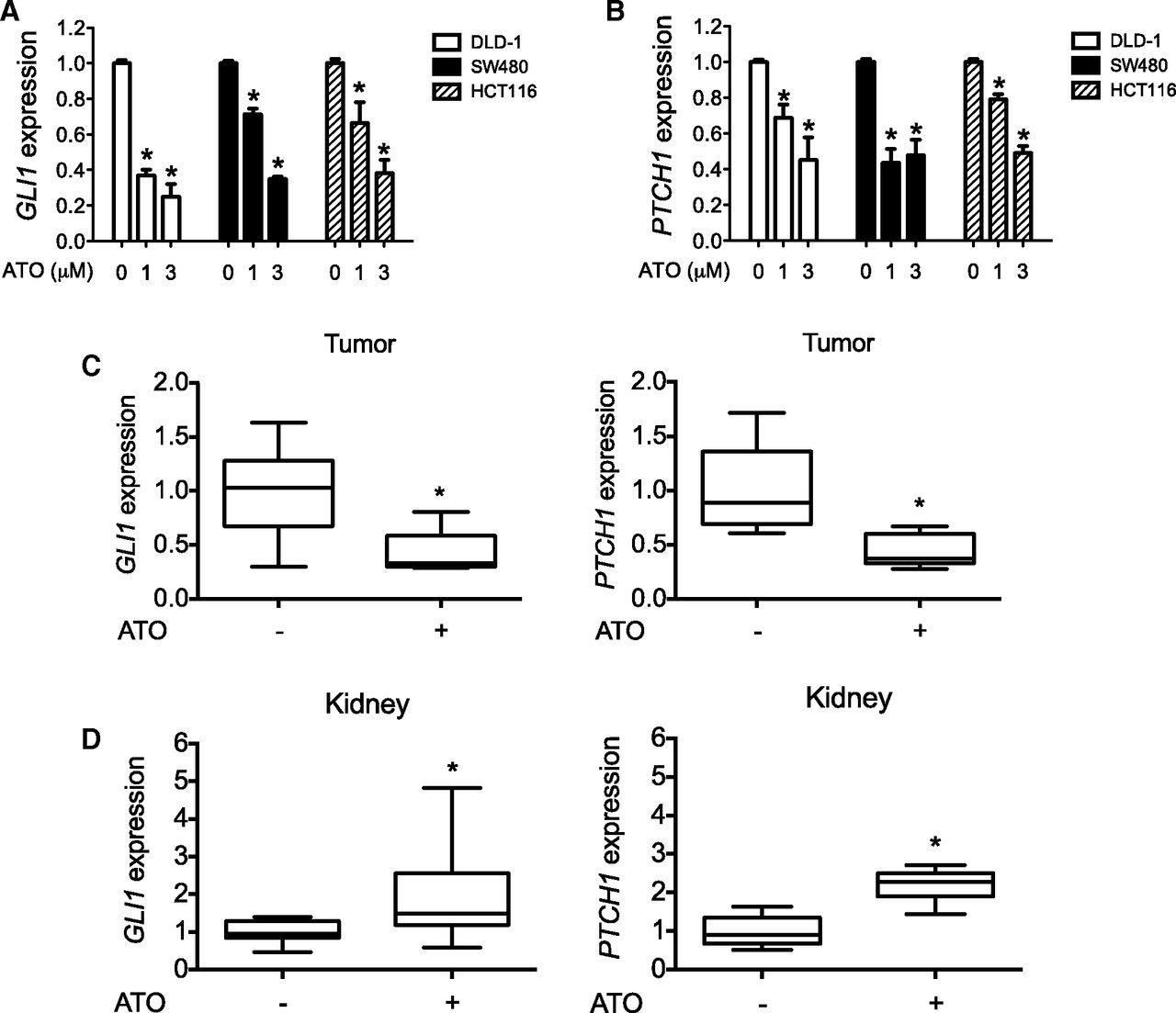 Arsenic Attenuates GLI Signaling, Increasing or Decreasing
