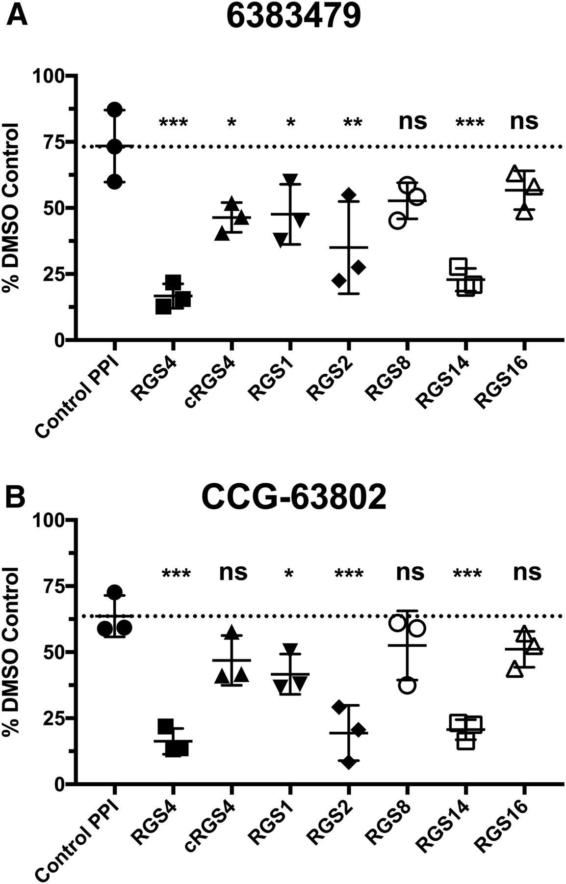 Evaluation Of The Selectivity And Cysteine Dependence Of Inhibitors Across The Regulator Of G