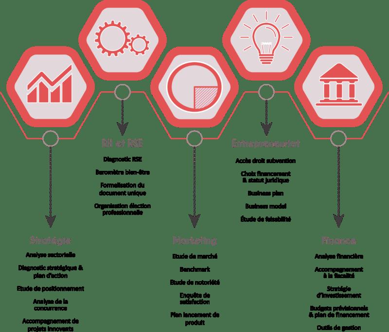 Offres en Stratégies, Marketing, création d'entreprises, finance, RH et RSE