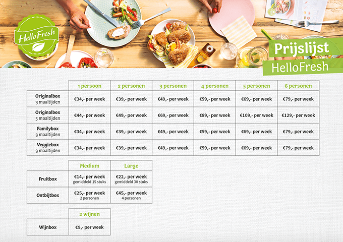 HelloFresh Family Box prijslijst