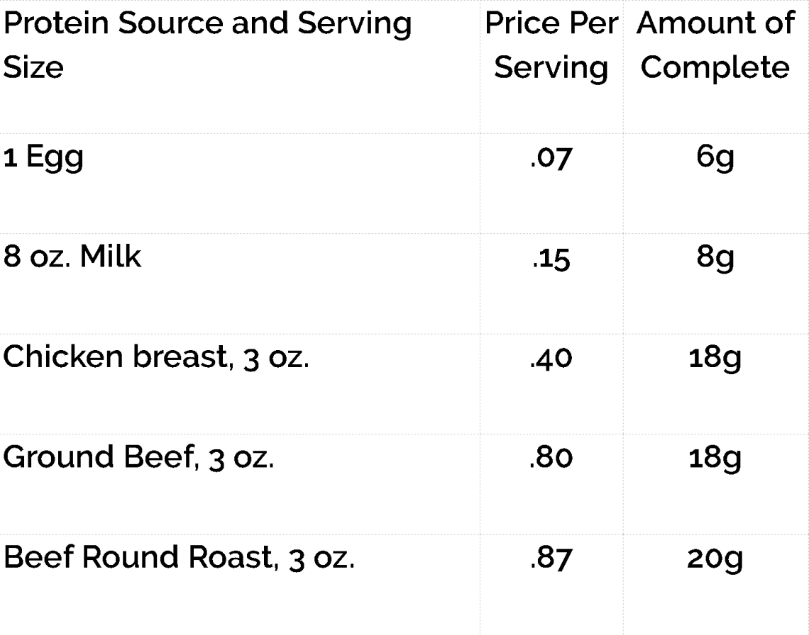 comparison of egg costs and grams of protein per serving