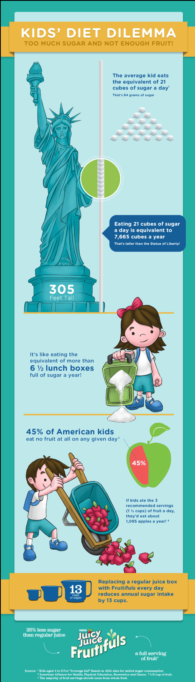 kids diet infographic