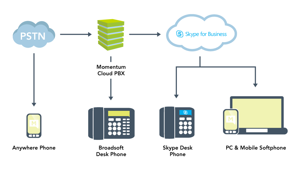 telecom network diagram microsoft john deere 425 lawn tractor wiring hosted microsoftskype for business momentum this allows users to take full advantage of enterprise features not enabled on provided skype these include quality