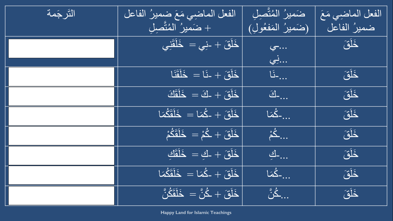 Madinah Arabic Book 1 Lesson 14 Past Tense Done To