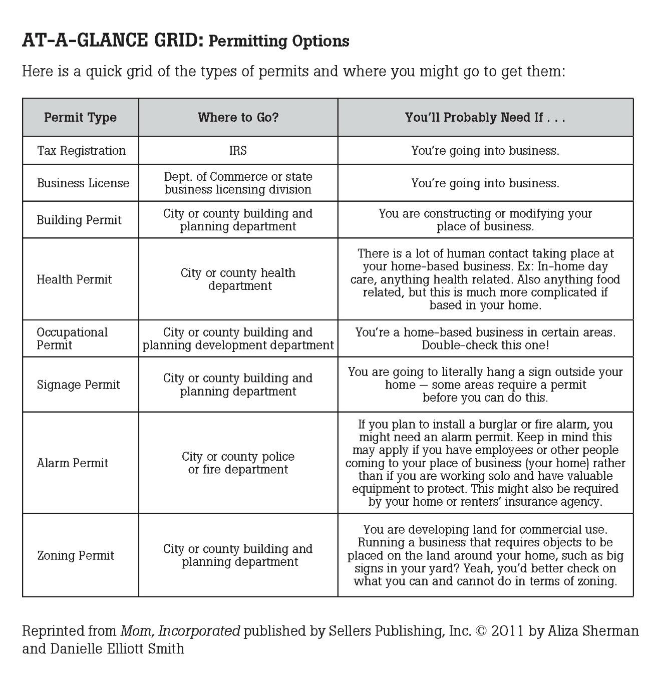 Worksheet 8 Permitting Options