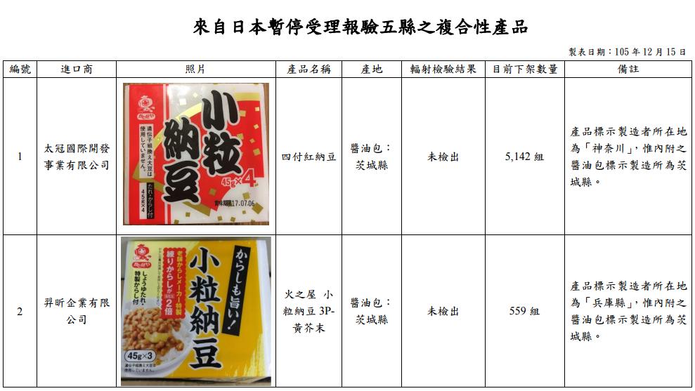 違法進口核災食品清單