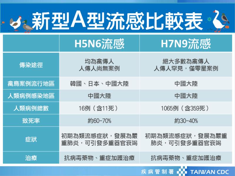 禽流感H7N9症狀如何預防 | H7N9禽流感傳染途徑 2