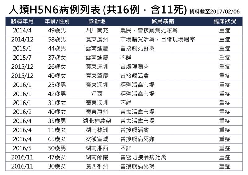 禽流感H7N9症狀如何預防 | H7N9禽流感傳染途徑 1
