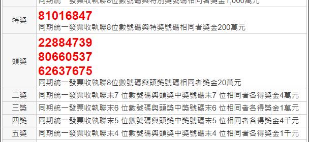 統一發票3 4月對獎號碼2021