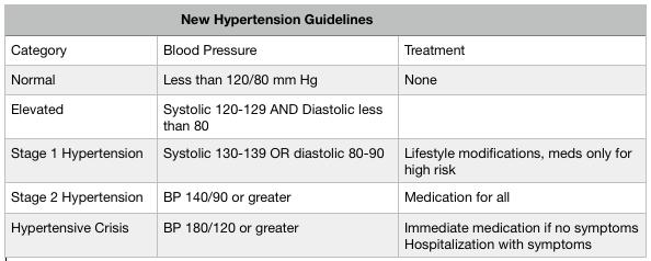 New BP Guidelines 2017