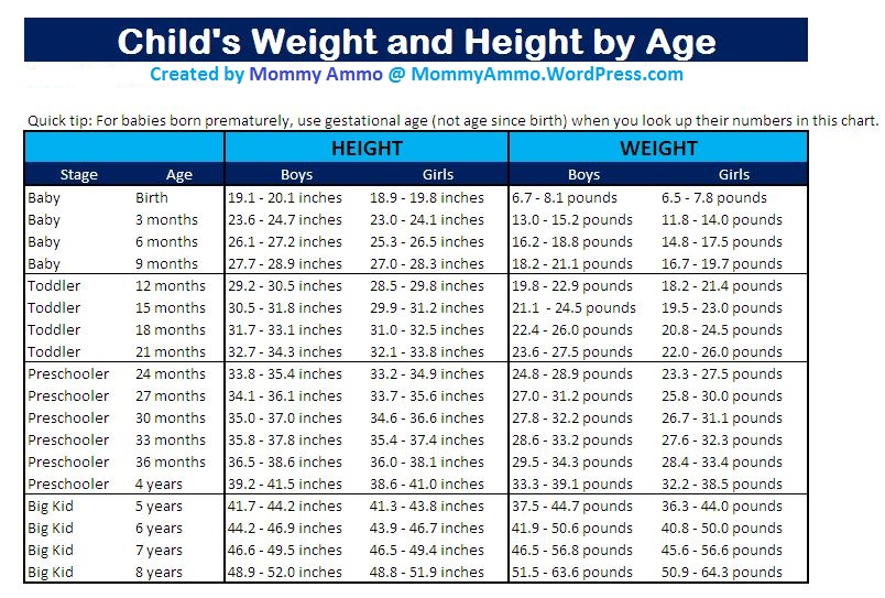 Baby Weight Chart According To Age Homeschoolingforfree