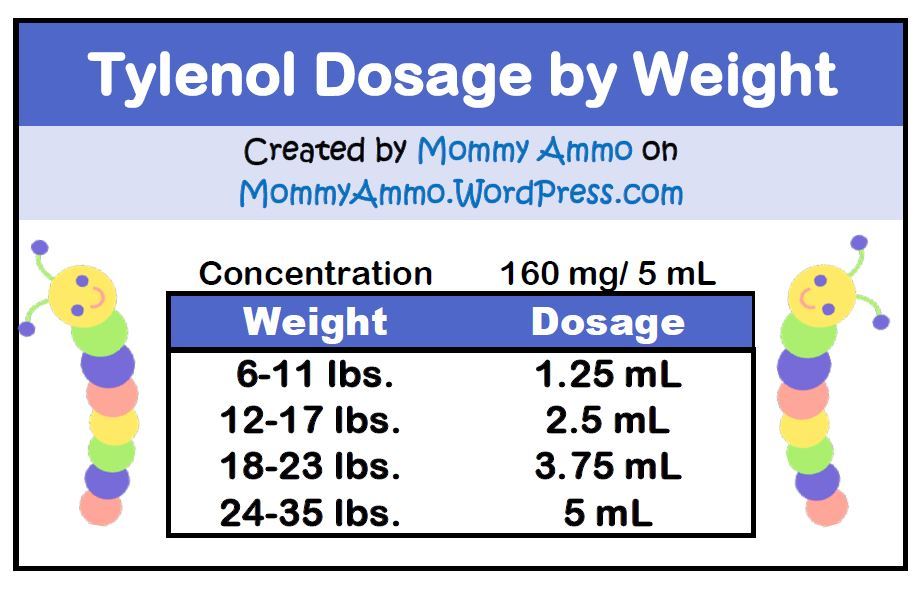 Tylenol by weight also infant acetomenophin dosage chart  mommy ammo rh mommyammo wordpress