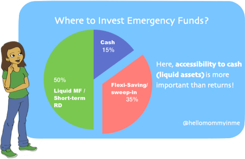 What is an Emergency Fund and why do I need to keep that fund? Can Credit Cards be used as Emergency Fund? Read out answers of all these questions #moneymantrawithJhilmil #finance #moneyinvestment #investment #financialliteracy #womenempowerment #emergencyfunds #contingencyfunds #financeblogger #womenblogger #womeninfinance