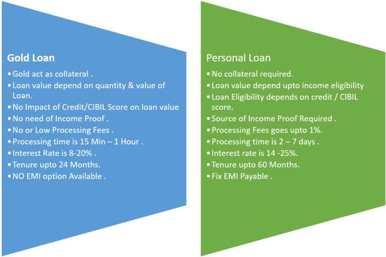 Here is a comparative study of Gold Loans vs Personal loans and why are Gold Loans perfect to meet your short-medium Emergency requirements? #goldloan #gold #goldbars #goldcoins #loan #personalloan #moneymantrawithJhilmil #financialliteracy #financialawareness #moneymanagement