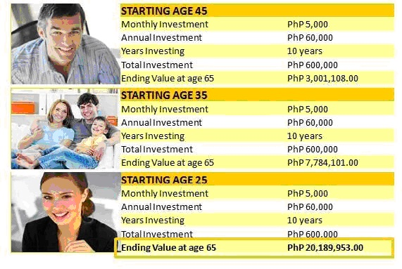 via: www.millionaireacts.com/3206/the-power-of-compounding.html