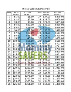 The week savings plan printable chart can be printed out here and also mommysavers rh
