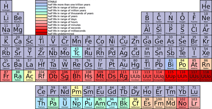 The Periodic Table at Your Fingertips with the Best Apps