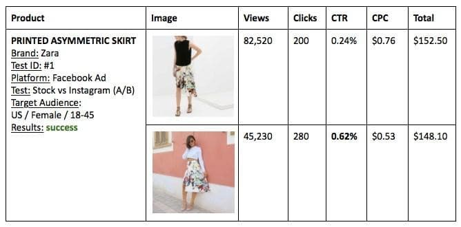 An ideal visual commerce platform must have a robust analytic tool for your shoppable posts.