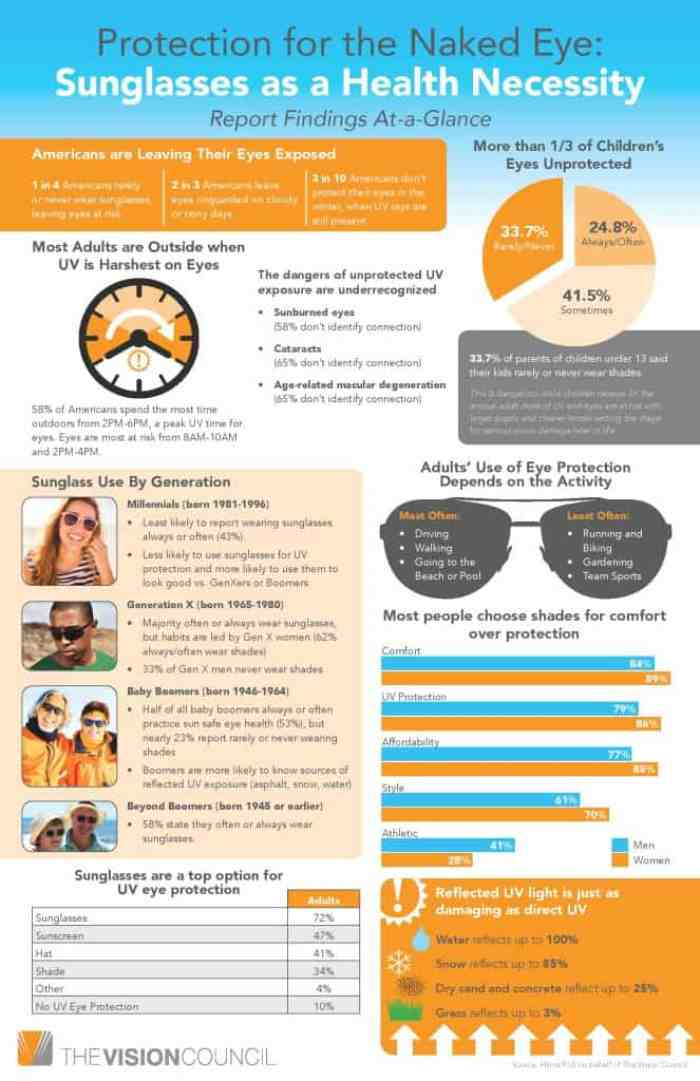 Protect-Eyes-for-A-Lifetime-Health-Benefits-of-Sunglasses-663x1024 (1)