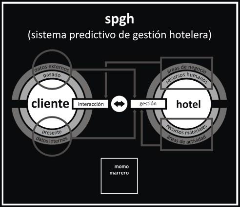 spgh - Sistema Predictivo de Gestión Hotelera