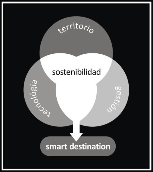 smart destination naturalmente