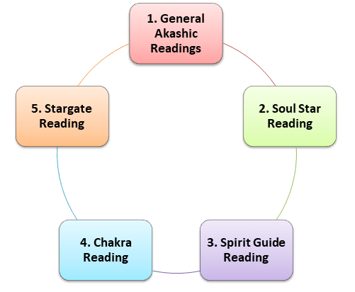 Akashic Cycle 1