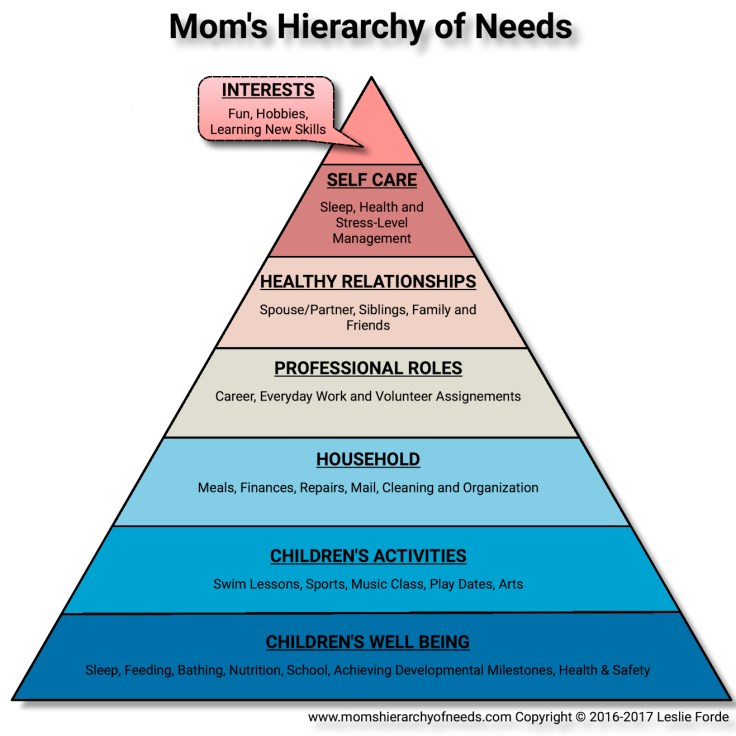 Mom's Hierarchy