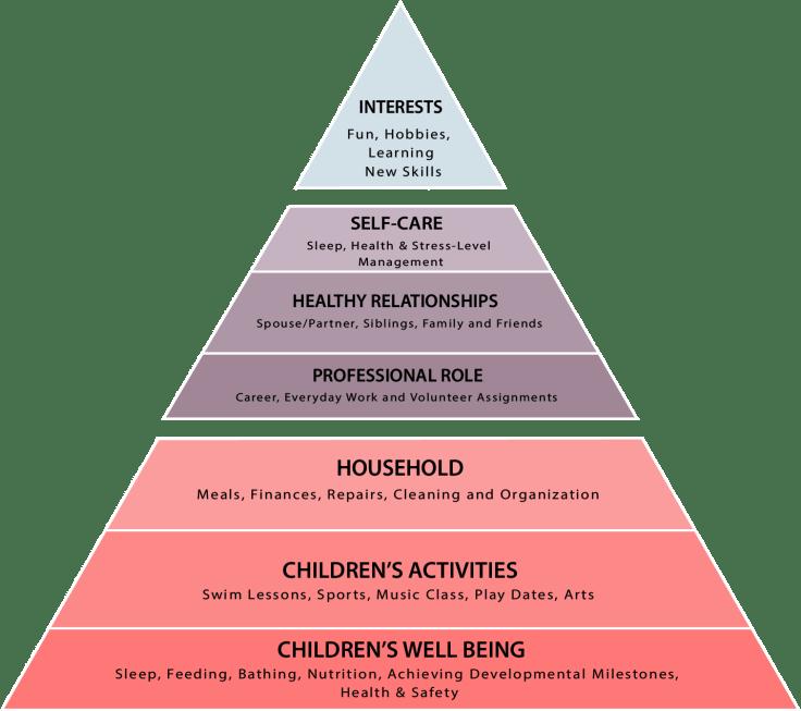Mom's Hierarchy of Needs Pyramid