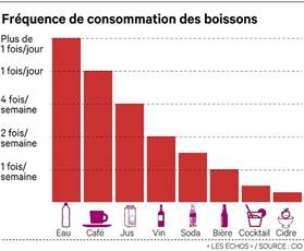 infographie boissons en France