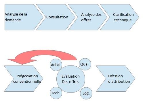 Schéma du processus de négociation traditionnel