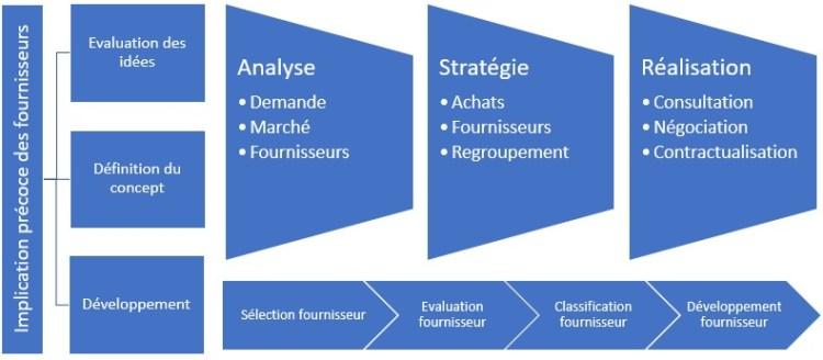 Comment établir votre processus achats stratégiquess