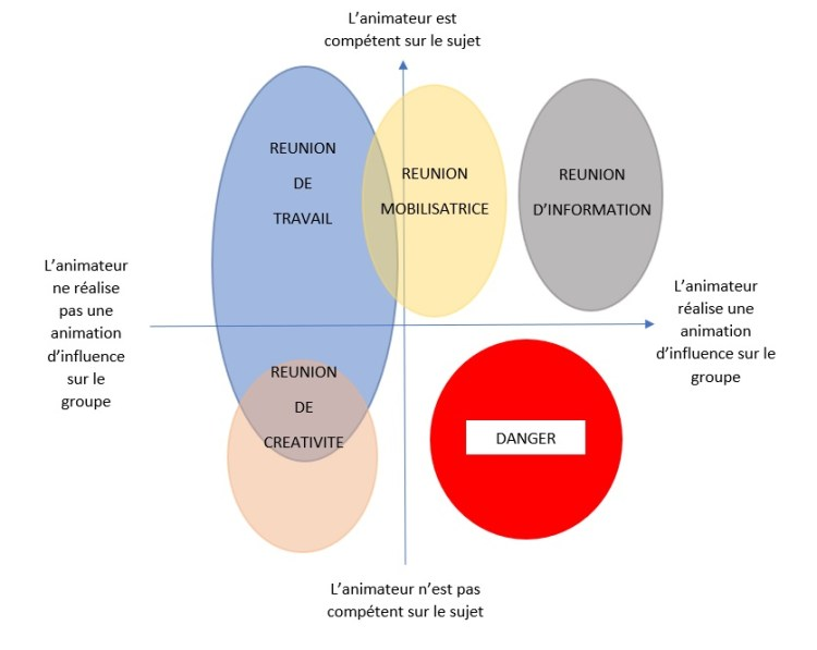 La conduite de réunion et les différents types de réunions possibles