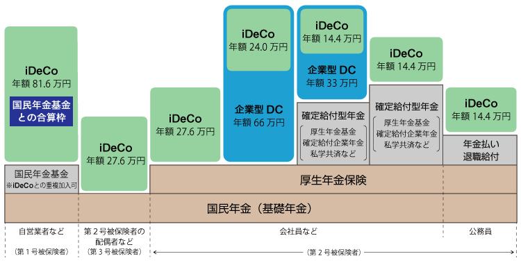 【図表】日本の年金制度とiDeCoの掛け金の限度額
