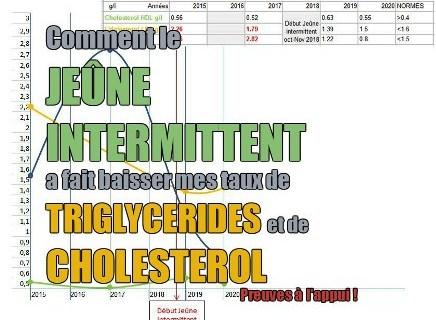 Mes résultat de Gabriel Tricottet de Prise de sang de mes taux de cholesterol et triglycerides dans le temps.