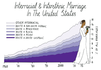 Intermarriage In The US