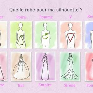 Comment Choisir Sa Robe En Fonction De Sa Morphologie ?