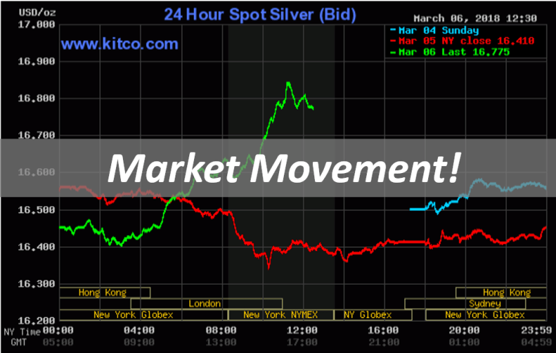 Market Movement