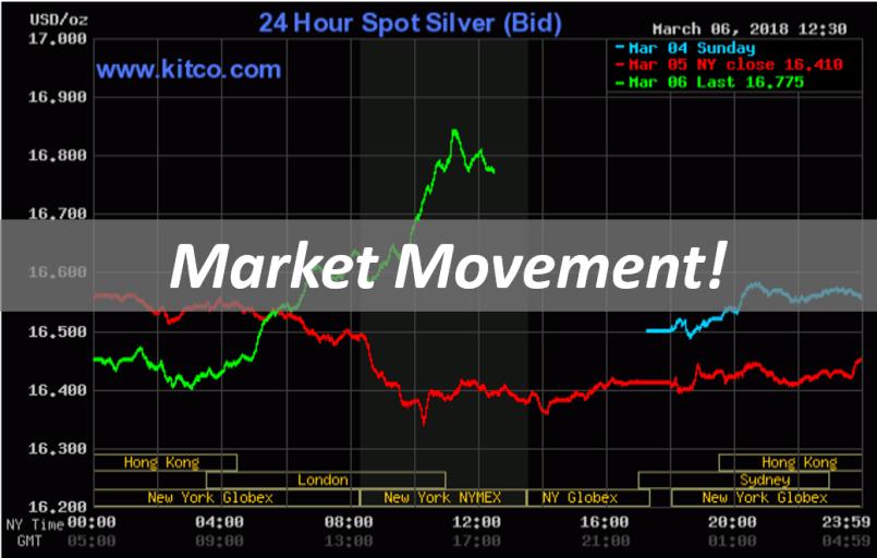 Market Movement