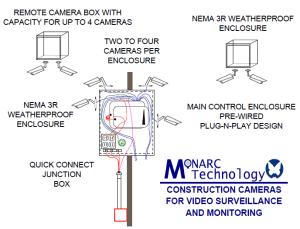 Monarc Technology Design