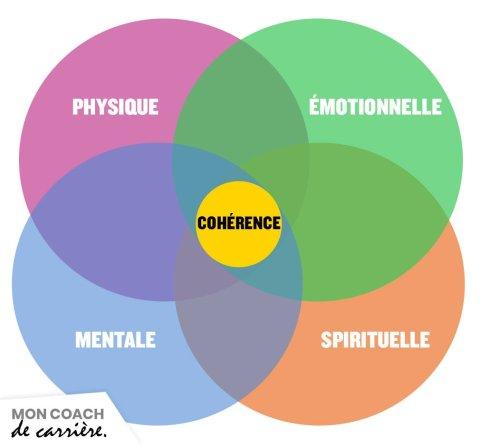 4 dimensions de la résilience
