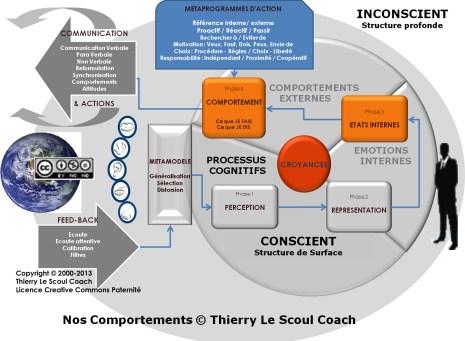 3- Nos Comportements © Thierry Le Scoul Coach