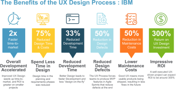 UX IBM