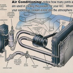 Automotive Hvac Diagram Detailed Heart Labeled With Functions Car Care Tips - Brought To You By Keller Bros. Auto Repair Monday Morning Mechanic