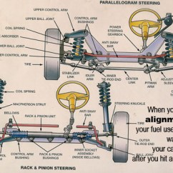 School Bus Parts Diagram 2003 Suzuki Hayabusa Wiring Car Care Tips - Brought To You By Keller Bros. Auto Repair Monday Morning Mechanic