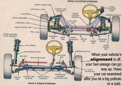 school bus parts diagram wiring for 2002 ford ranger radio car care tips - brought to you by keller bros. auto repair monday morning mechanic