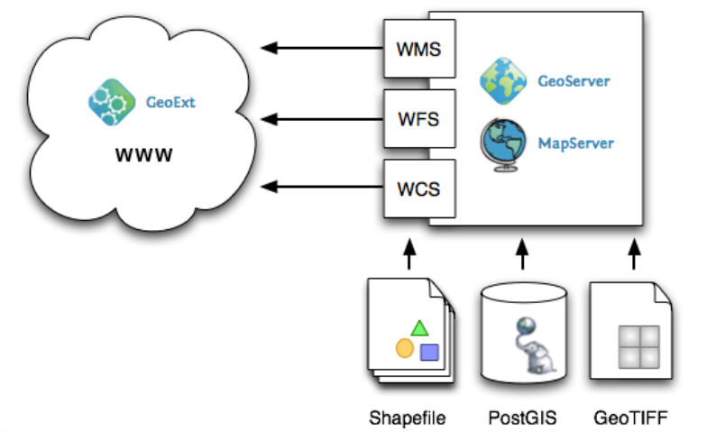 WebMapping application using PostGIS, Geoserver and GeoExt