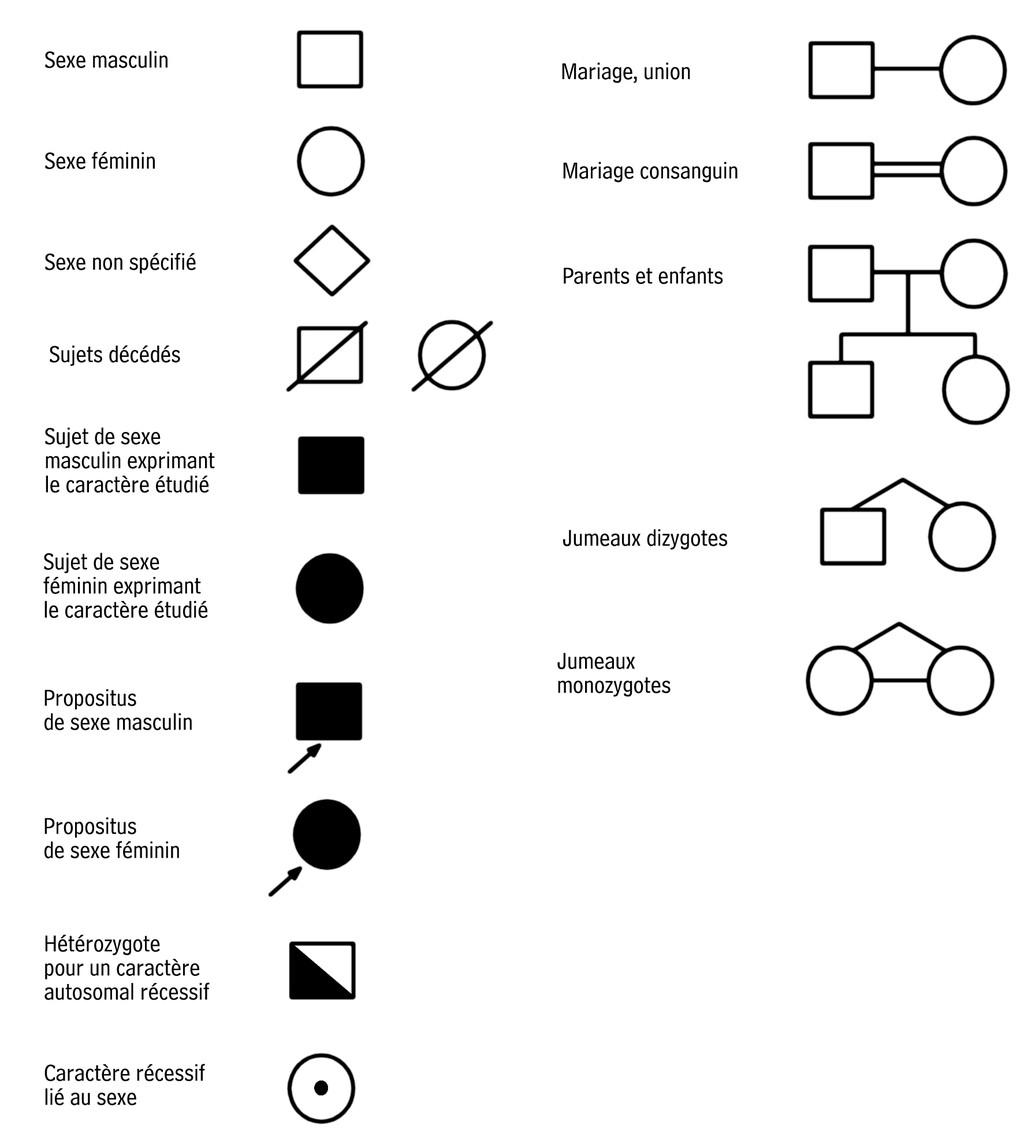 Symbole Union Mariage
