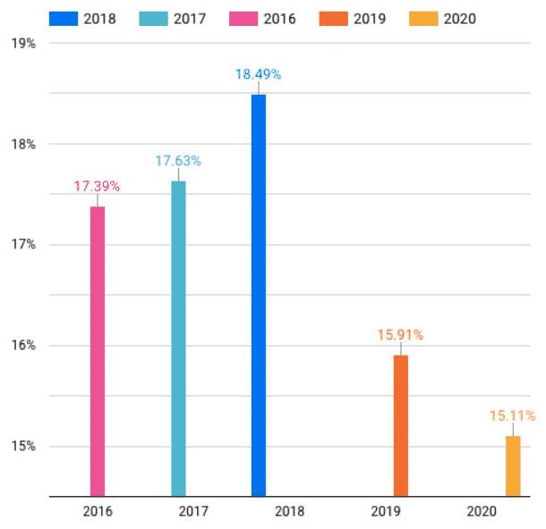 Taux de conversion moyen en 2020 (1)